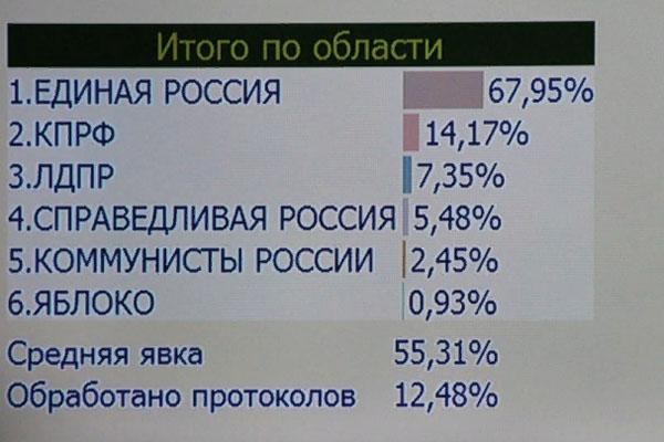 Выборы Саратовская
