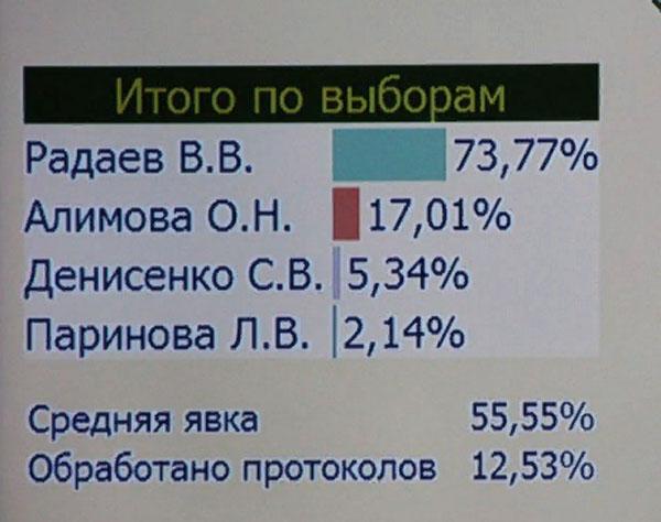 Саратов выборы Радаев